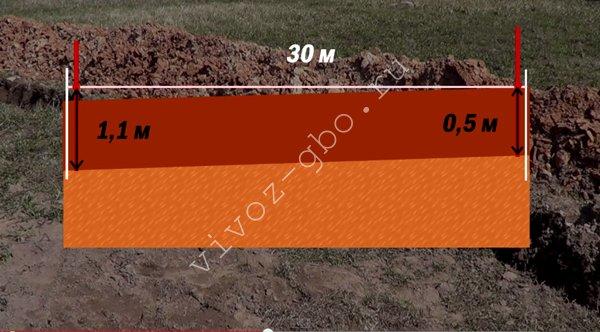 Как отмеряют угол наклона канализационной трубы