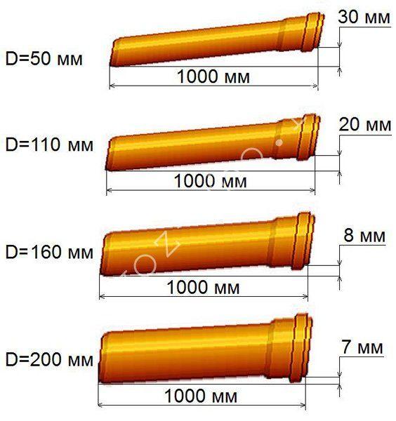 Какой должен быть минимальный уклон канализационной трубы