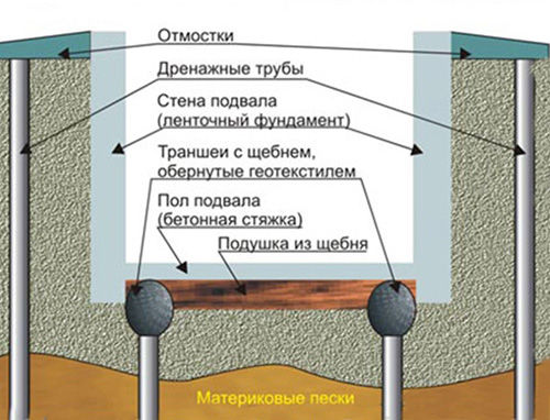 Гидроизоляция регламент