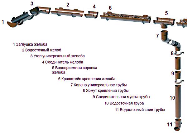 Конструкционные особенности водостока Верат