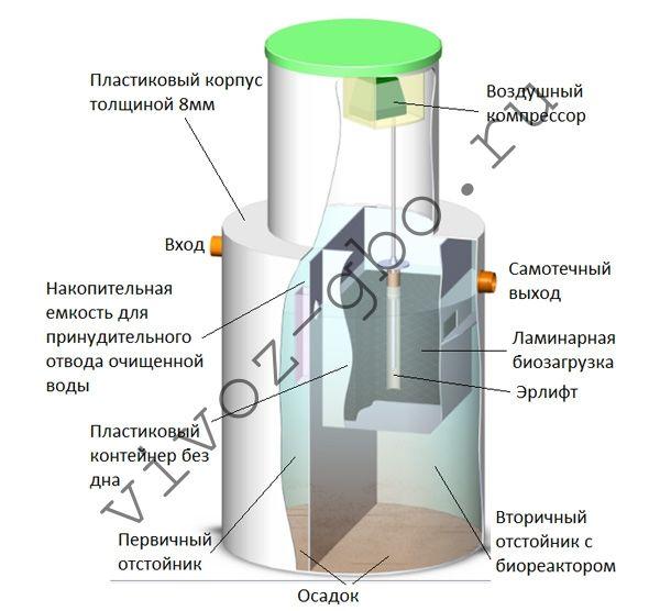 Устройство и принцип работы септика Биозон